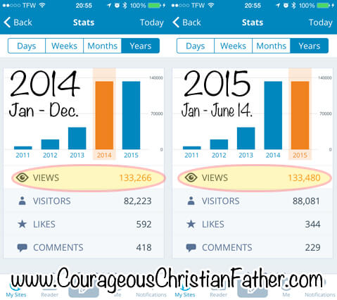 2014 & 2015 Stats