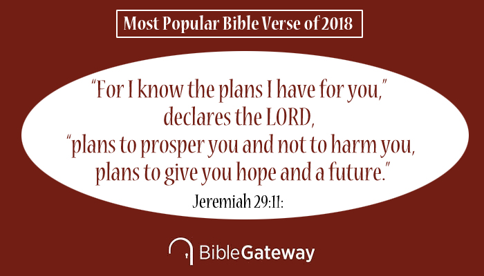 """Bible Gateway Announces the Most Popular Bible Verse of 2018 - This Bible verse has more than 2 billion pageviews during 2018. Out of more than 2 billion pageviews conducted by visitors to Bible Gateway during 2018, the most popular verse for the year was Jeremiah 29:11: """"For I know the plans I have for you,"""" declares the LORD, """"plans to prosper you and not to harm you, plans to give you hope and a future."""""""