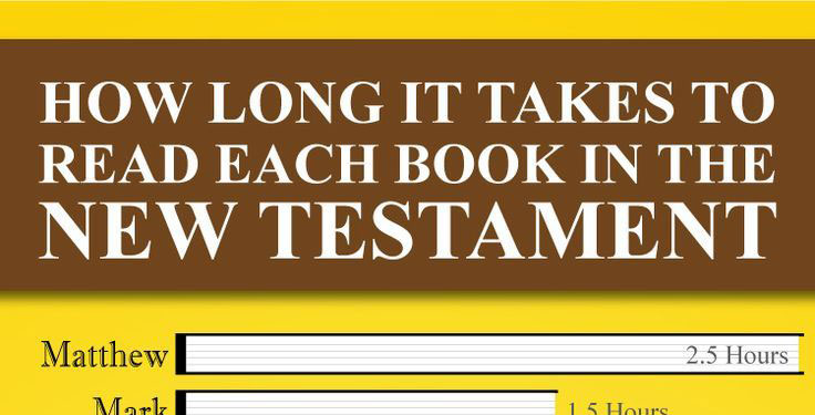 How Long It Takes To Read Each Book in the New Testament. Each chapter in the New Testament has a different amount of time to read. Find out how long each book takes.