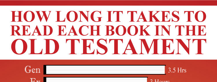 How Long It Takes To Read Each Book in the Old Testament. Each chapter in the Old Testament has a different amount of time to read. Find out how long each book takes.